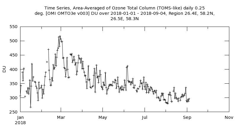 Tänavu oli suurel alal põhjapoolkera kohal veebruaris ja märtsis osooni hulk väga kõrge. Suvised osoonikihi näitajad olid tavapärased.