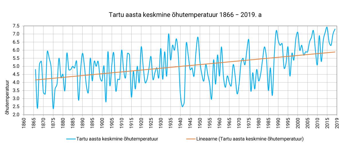 Tartu aasta keskmise õhutemperatuuri graafik 1866-2019