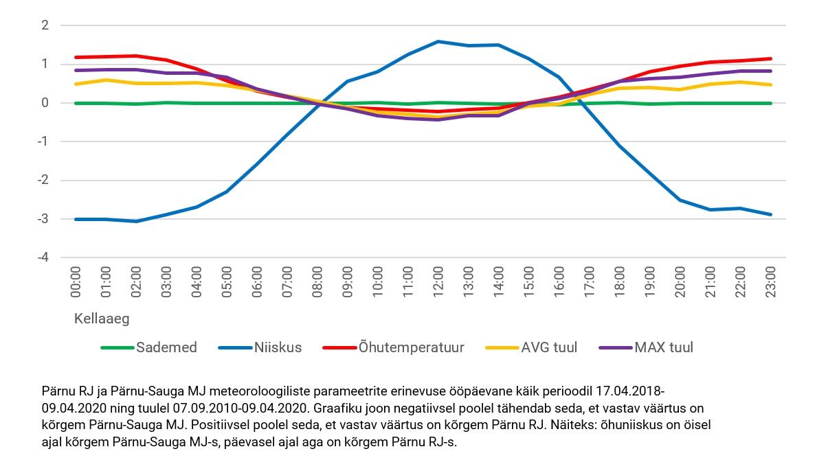 Pärnu RJ ja Pärnu-Sauga MJ meteoroloogiliste parameetrite erinevuse ööpäevane käik perioodil 17.04.2018-09.04.2020 ning tuulel 07.09.2010-09.04.2020. Graafiku joon negatiivsel poolel tähendab seda, et vastav väärtus on kõrgem Pärnu-Sauga MJ. Positiivsel poolel seda, et vastav väärtus on kõrgem Pärnu RJ. Näiteks: õhuniiskus on öisel ajal kõrgem Pärnu-Sauga MJ-s, päevasel ajal aga on kõrgem Pärnu RJ-s.