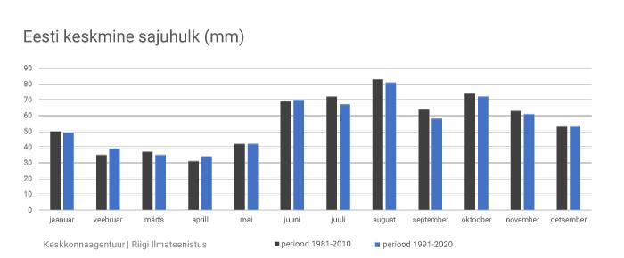 Sademete normide graafik
